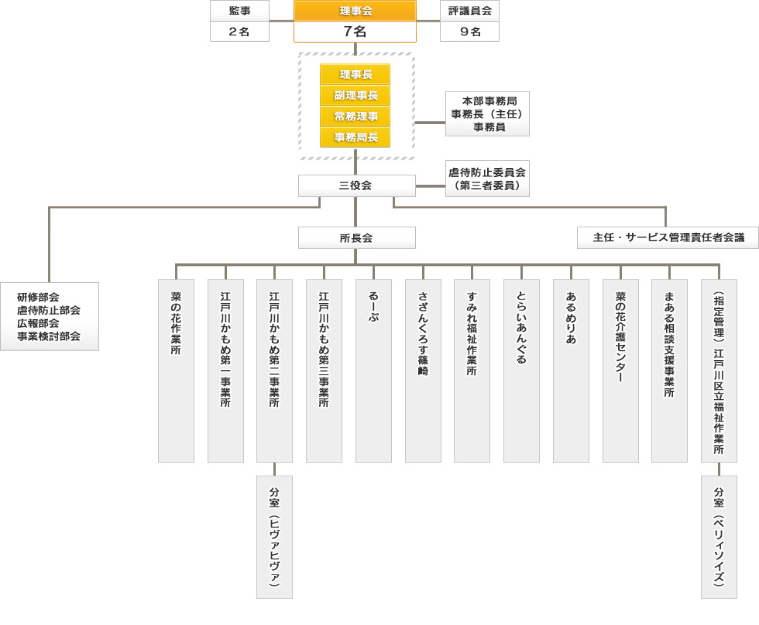 社会福祉法人江戸川菜の花の会 組織図